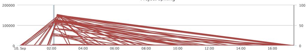 Bad admin graph